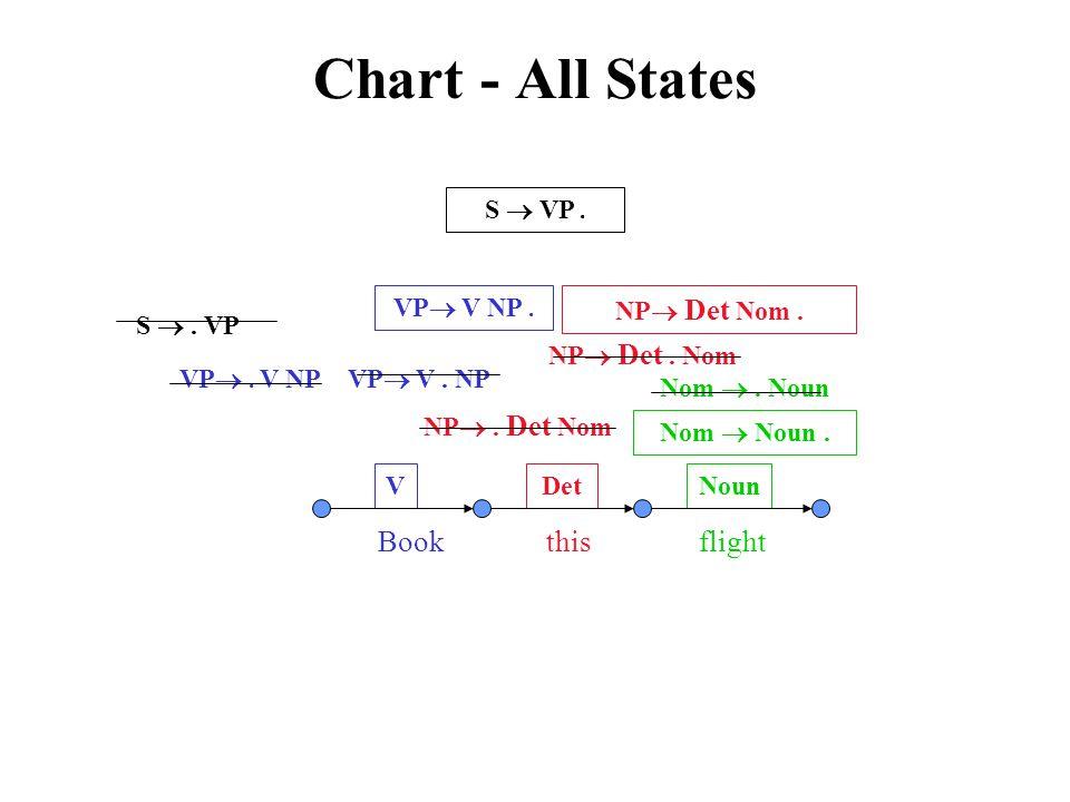 Chart - All States NP  Det Nom. VP  V. NP Nom  Noun. VDetNoun Book this flight S . VP VP . V NP NP . Det Nom NP  Det. Nom VP  V NP. S  VP. No