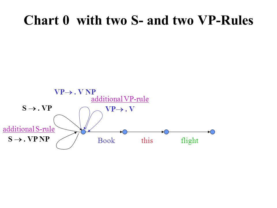 Chart 0 with two S- and two VP-Rules Book this flight S .