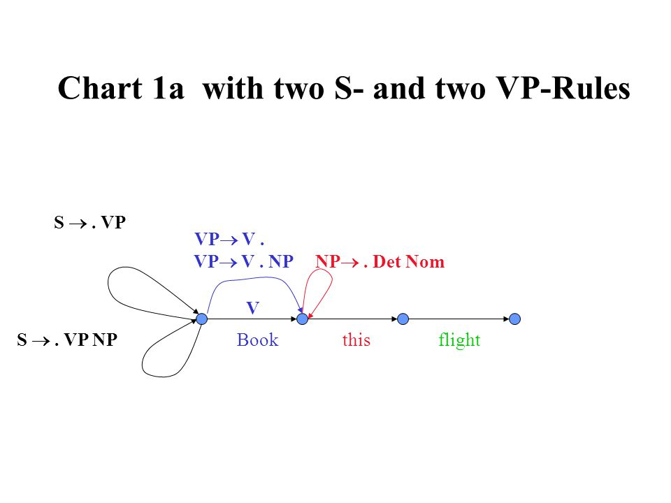 Chart 1a with two S- and two VP-Rules VP  V. NP V Book this flight S . VP NP . Det Nom S . VP NP VP  V.