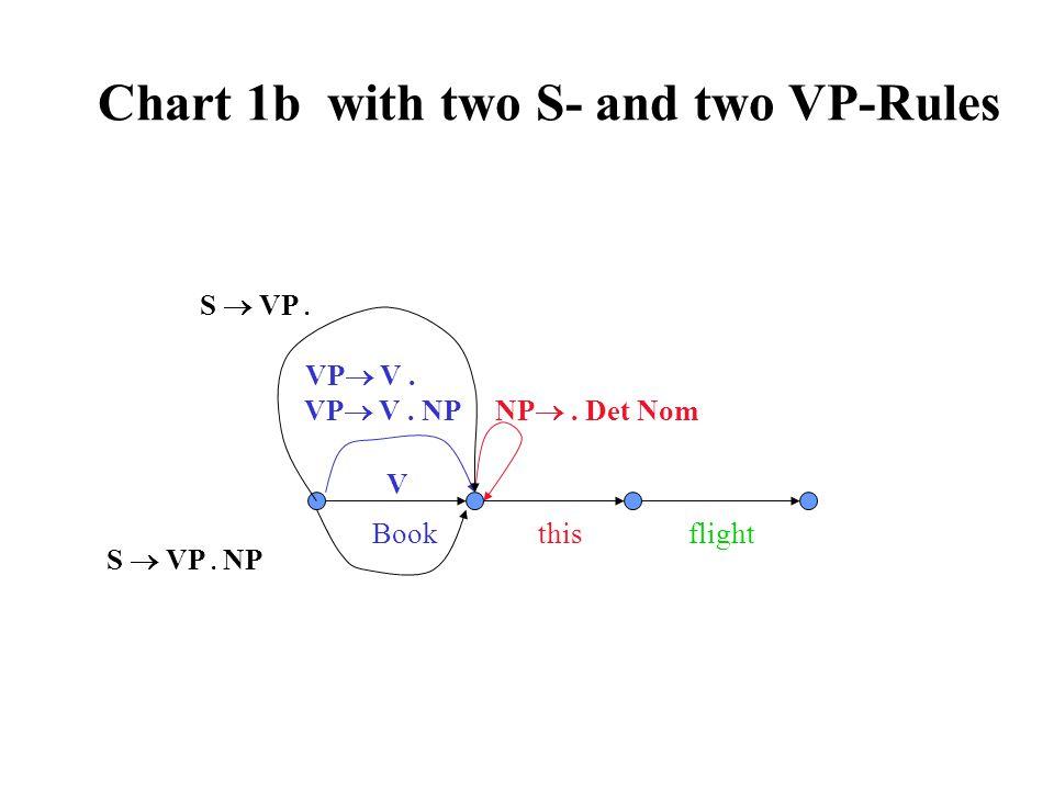 Chart 1b with two S- and two VP-Rules VP  V. NP V Book this flight S  VP. NP . Det Nom S  VP. NP VP  V.