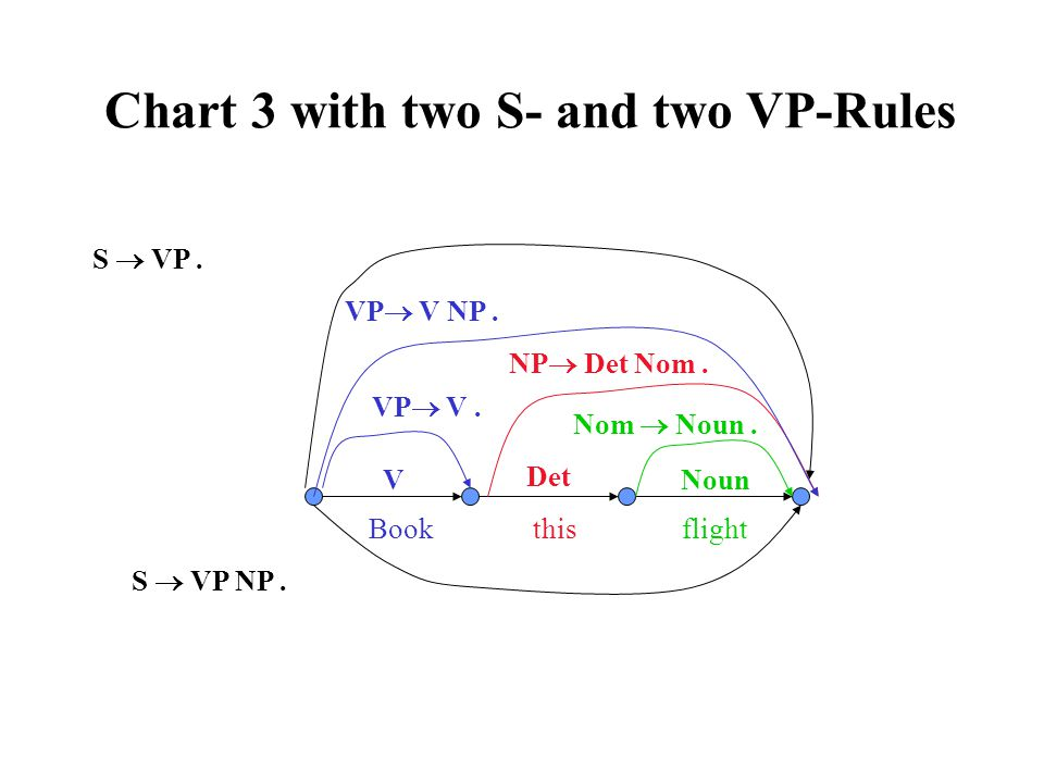 VP  V NP. V Book this flight S  VP. NP  Det Nom. Det Nom  Noun. S  VP NP. VP  V. Chart 3 with two S- and two VP-Rules Noun