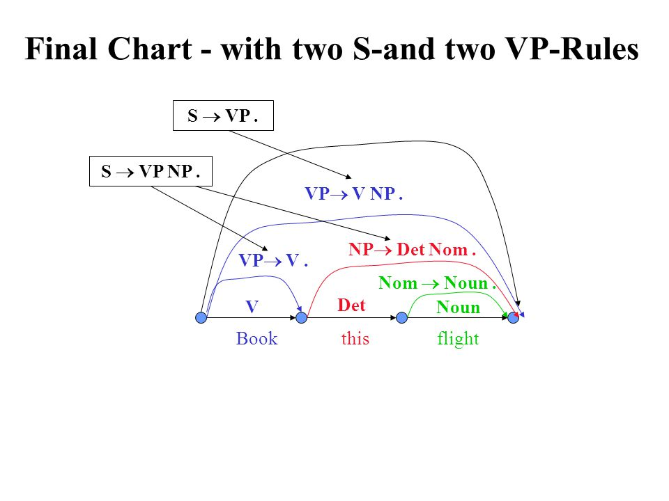 Final Chart - with two S-and two VP-Rules VP  V NP.