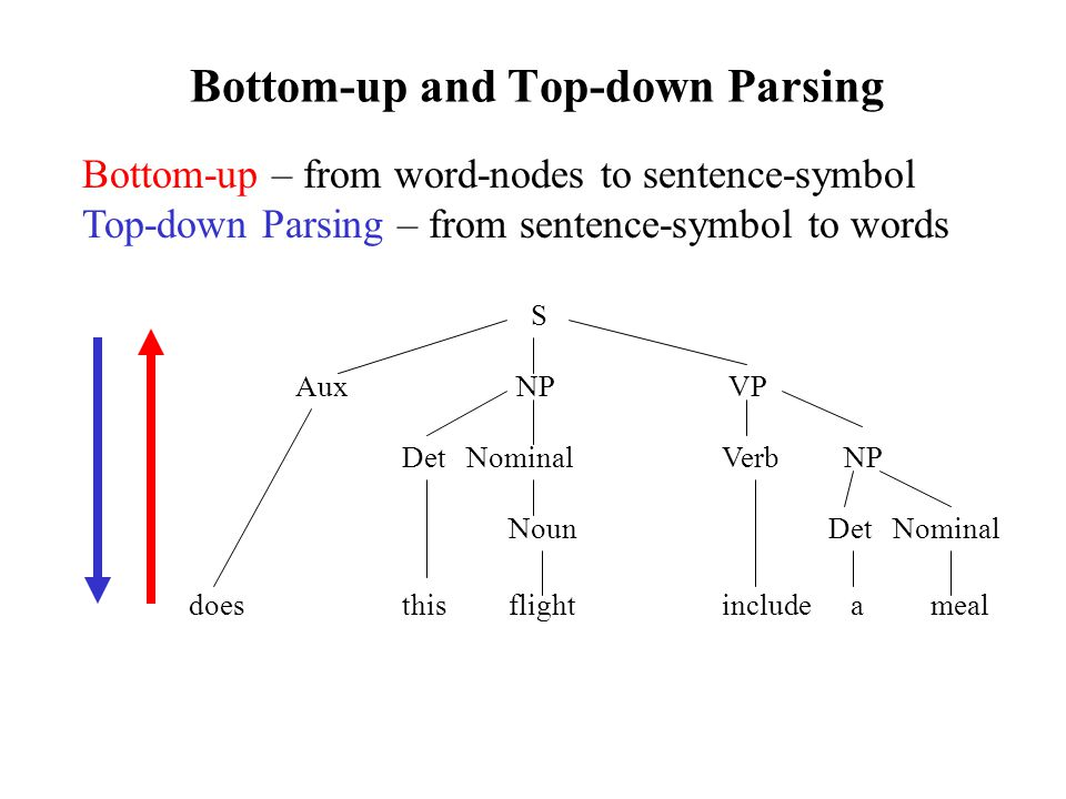 Bottom-up and Top-down Parsing Bottom-up – from word-nodes to sentence-symbol Top-down Parsing – from sentence-symbol to words S Aux NP VP Det Nominal Verb NP Noun Det Nominal does this flight include a meal