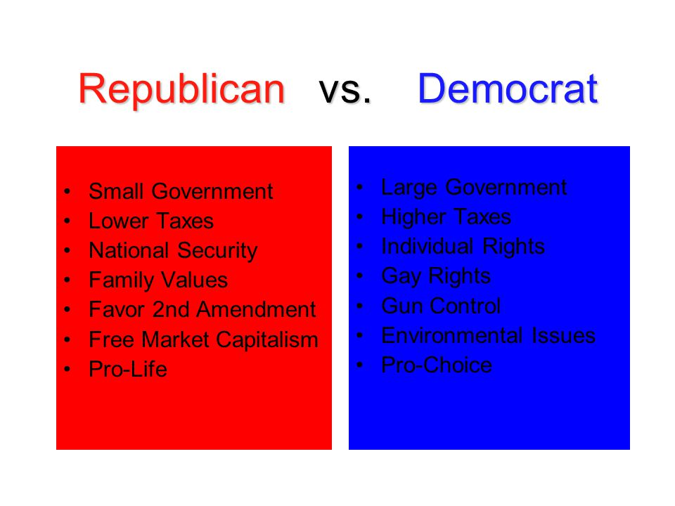 Republican vs. Democrat Small Government Lower Taxes National Security Family Values Favor 2nd Amendment Free Market Capitalism Pro-Life Large Governm