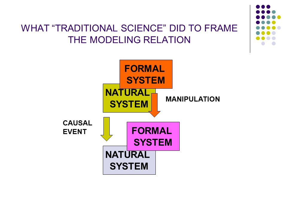 """WHAT """"TRADITIONAL SCIENCE"""" DID TO FRAME THE MODELING RELATION NATURAL SYSTEM FORMAL SYSTEM NATURAL SYSTEM FORMAL SYSTEM CAUSAL EVENT MANIPULATION"""