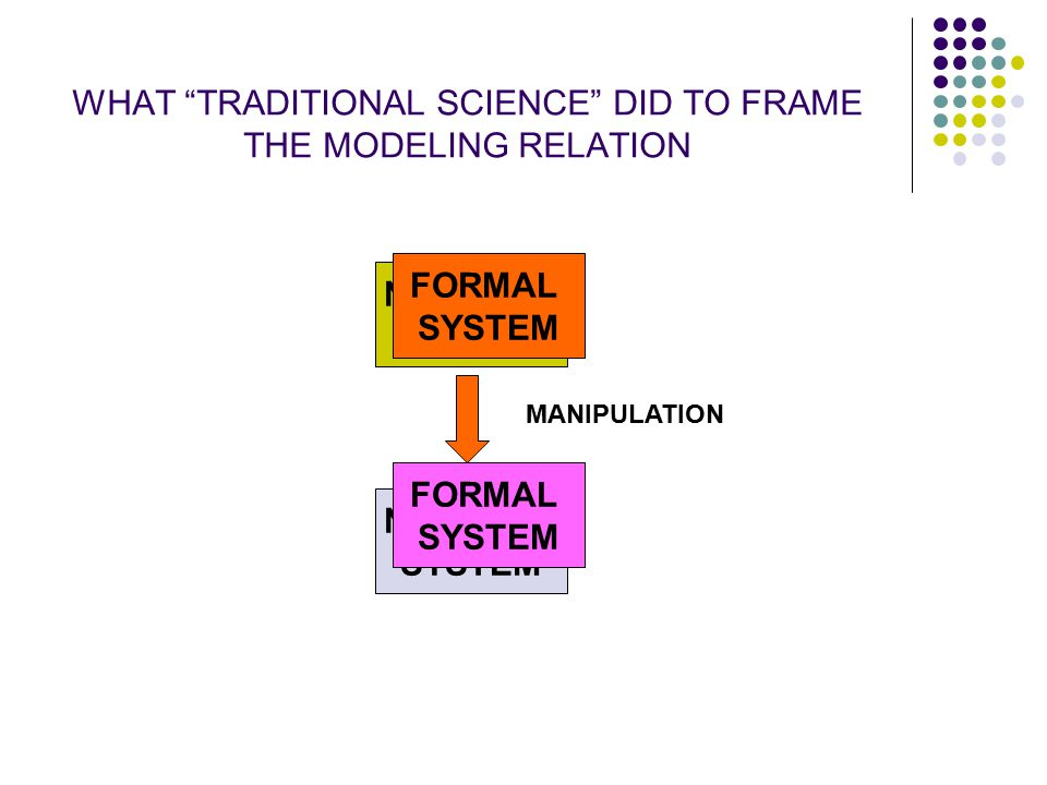 """WHAT """"TRADITIONAL SCIENCE"""" DID TO FRAME THE MODELING RELATION NATURAL SYSTEM FORMAL SYSTEM NATURAL SYSTEM FORMAL SYSTEM MANIPULATION"""