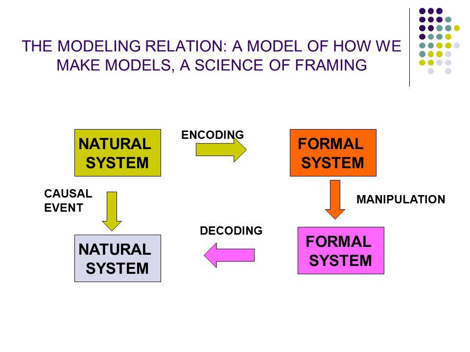 THE MODELING RELATION: A MODEL OF HOW WE MAKE MODELS, A SCIENCE OF FRAMING NATURAL SYSTEM FORMAL SYSTEM NATURAL SYSTEM FORMAL SYSTEM ENCODING DECODING