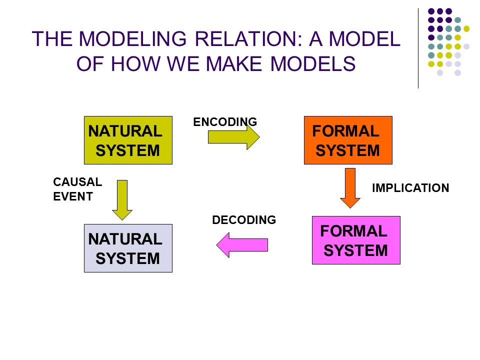 THE MODELING RELATION: A MODEL OF HOW WE MAKE MODELS NATURAL SYSTEM FORMAL SYSTEM NATURAL SYSTEM FORMAL SYSTEM ENCODING DECODING CAUSAL EVENT IMPLICAT
