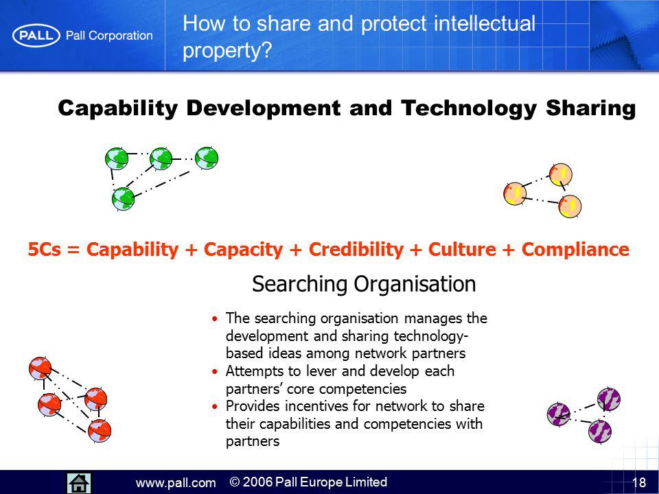 18 How to share and protect intellectual property? Capability Development and Technology Sharing The searching organisation manages the development an