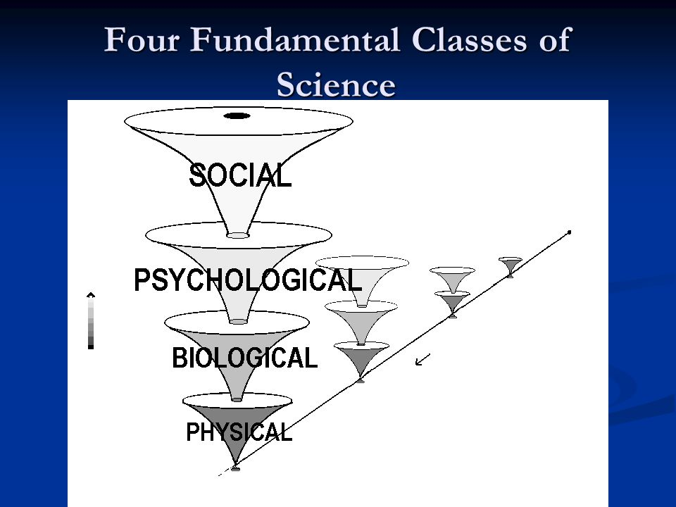 Four Fundamental Classes of Science