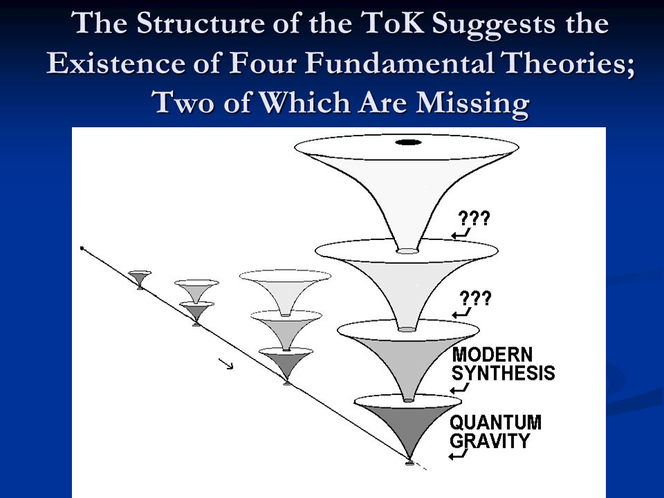The Structure of the ToK Suggests the Existence of Four Fundamental Theories; Two of Which Are Missing