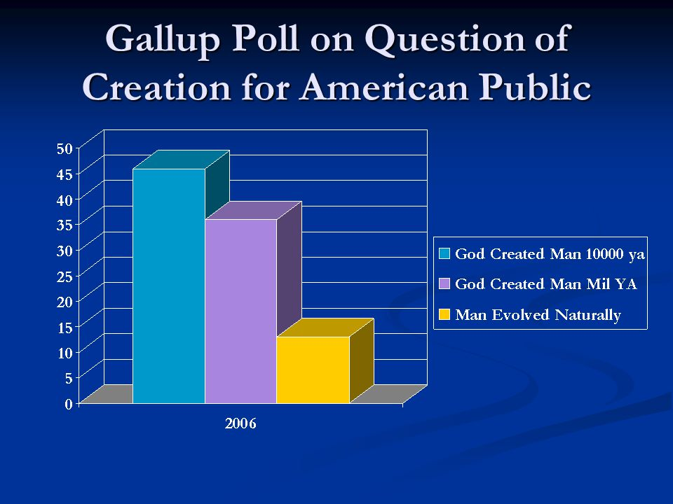 Gallup Poll on Question of Creation for American Public