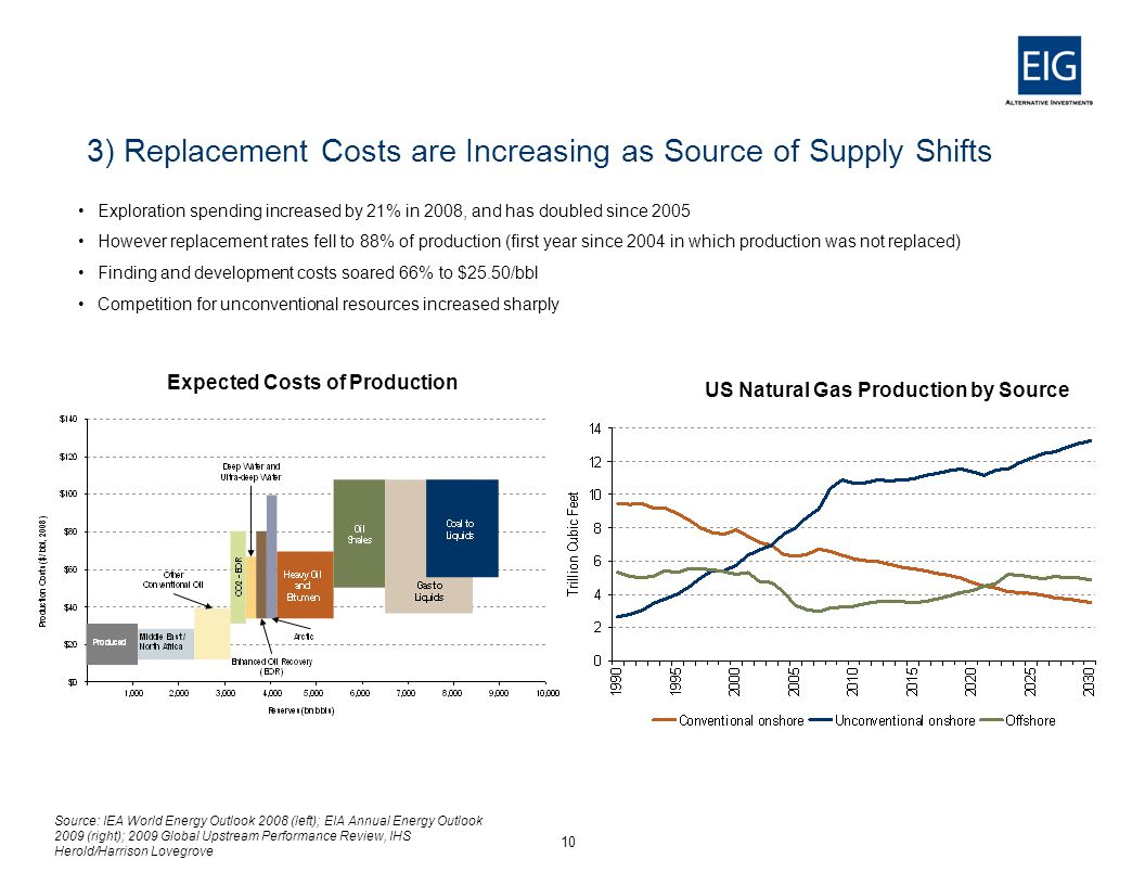 3) Replacement Costs are Increasing as Source of Supply Shifts Exploration spending increased by 21% in 2008, and has doubled since 2005 However replacement rates fell to 88% of production (first year since 2004 in which production was not replaced) Finding and development costs soared 66% to $25.50/bbl Competition for unconventional resources increased sharply 10 US Natural Gas Production by Source Expected Costs of Production Source: IEA World Energy Outlook 2008 (left); EIA Annual Energy Outlook 2009 (right); 2009 Global Upstream Performance Review, IHS Herold/Harrison Lovegrove