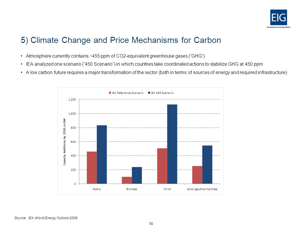 5) Climate Change and Price Mechanisms for Carbon Atmosphere currently contains ~455 ppm of CO2-equivalent greenhouse gases ( GHG ) IEA analyzed one scenario ( 450 Scenario ) in which countries take coordinated actions to stabilize GHG at 450 ppm A low carbon future requires a major transformation of the sector (both in terms of sources of energy and required infrastructure) 14 Source: IEA World Energy Outlook 2009