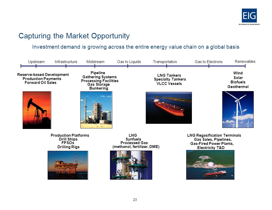 Capturing the Market Opportunity 23 Investment demand is growing across the entire energy value chain on a global basis UpstreamInfrastructureMidstreamGas to LiquidsTransportationGas to Electrons Reserve-based Development Production Payments Forward Oil Sales Pipeline Gathering Systems Processing Facilities Gas Storage Bunkering LNG Tankers Specialty Tankers VLCC Vessels Production Platforms Drill Ships FPSOs Drilling Rigs LNG Synfuels Processed Gas (methanol, fertilizer, DME) LNG Regasification Terminals Gas Sales, Pipelines, Gas-Fired Power Plants, Electricity T&D Renewables Wind Solar Biofuels Geothermal