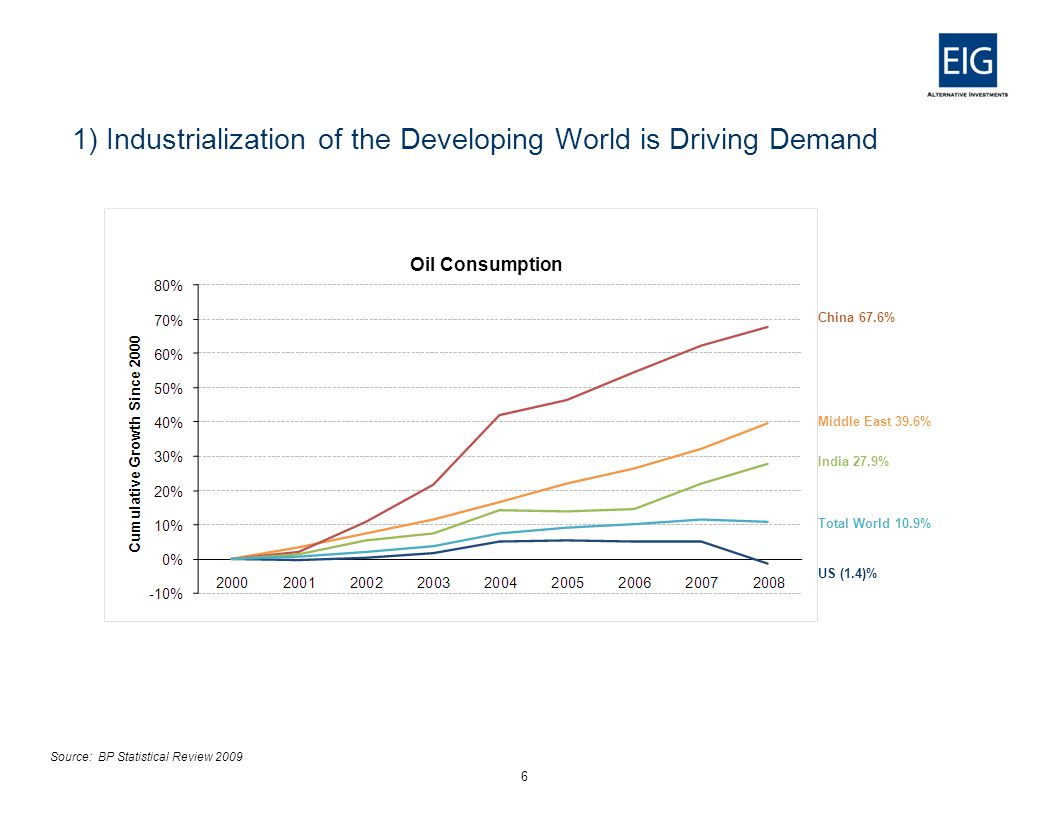 1) Industrialization of the Developing World is Driving Demand 6 Source: BP Statistical Review 2009 China 67.6% Middle East 39.6% India 27.9% Total World 10.9% US (1.4)% Oil Consumption