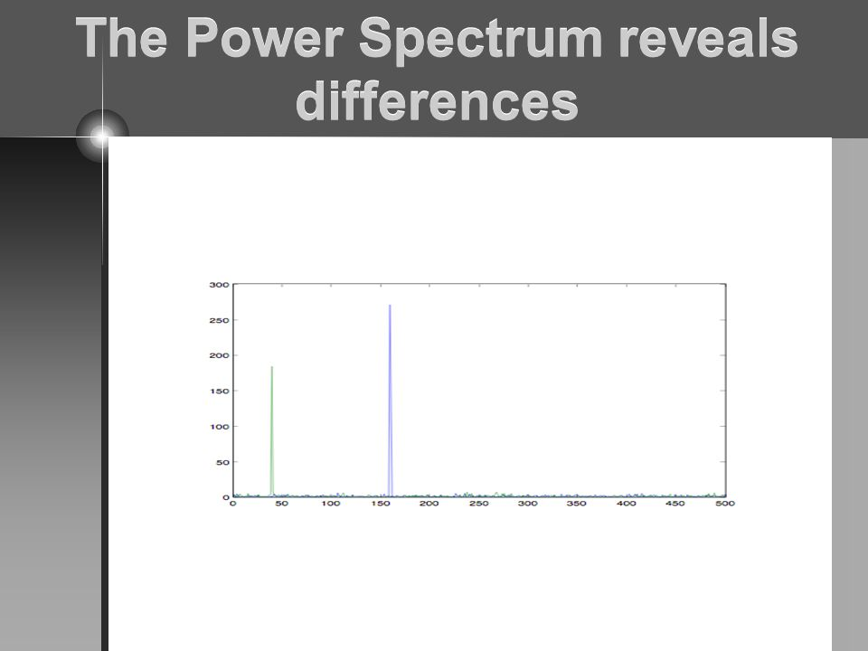 The Power Spectrum reveals differences
