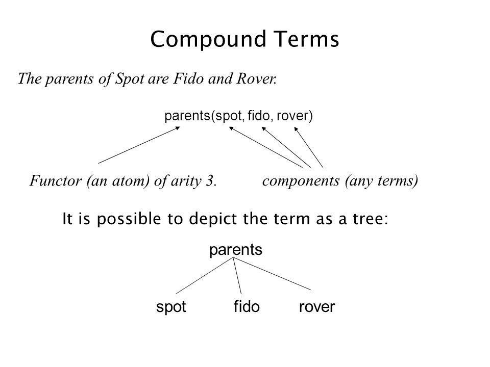 Compound Terms parents(spot, fido, rover) The parents of Spot are Fido and Rover. Functor (an atom) of arity 3. components (any terms) It is possible