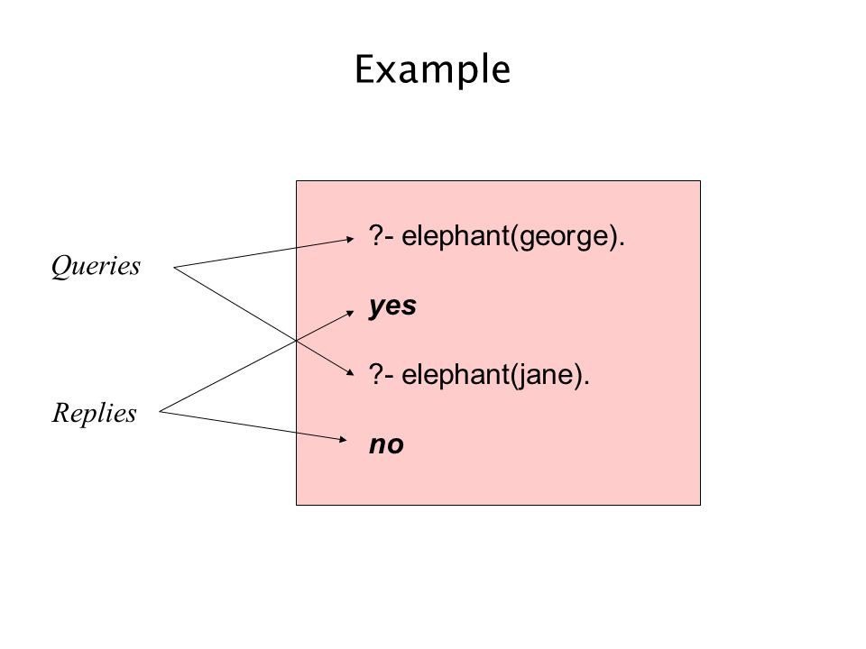Example ?- elephant(george). yes ?- elephant(jane). no Queries Replies