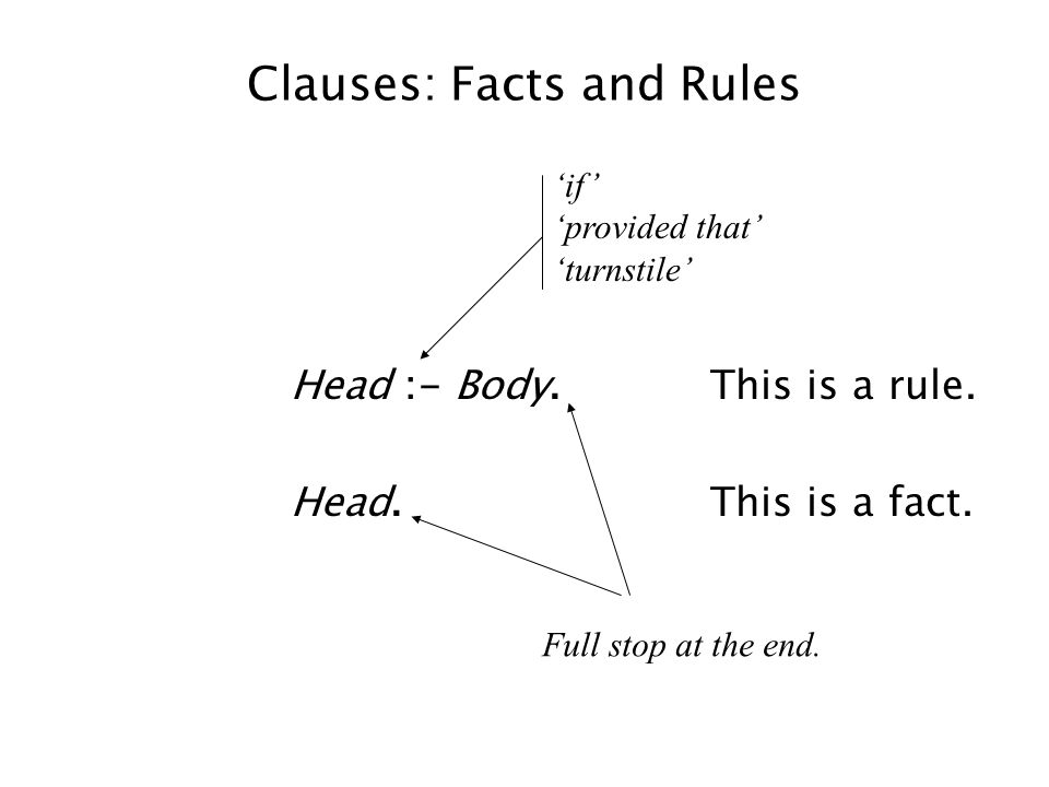 Clauses: Facts and Rules Head :- Body.This is a rule. Head.This is a fact. 'if' 'provided that' 'turnstile' Full stop at the end.