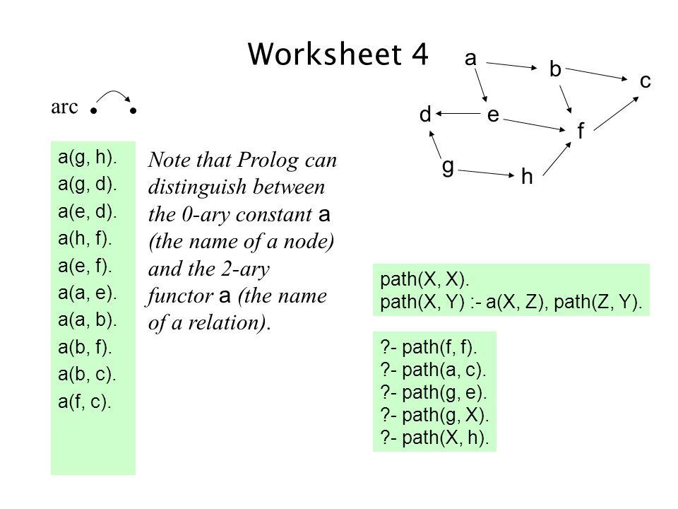 Worksheet 4 a(g, h). a(g, d). a(e, d). a(h, f).