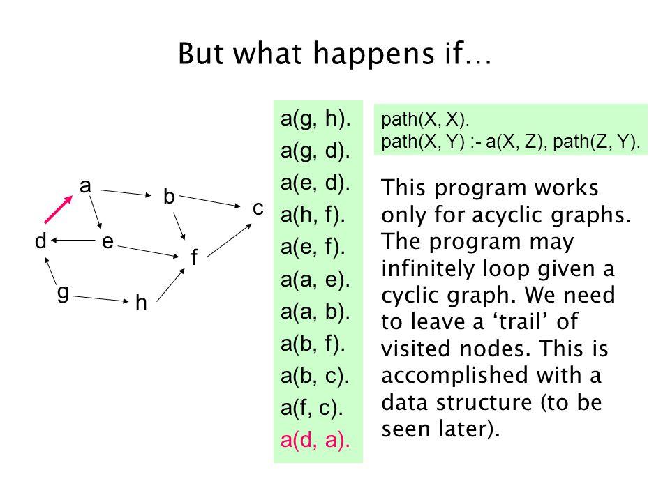 But what happens if… a(g, h). a(g, d). a(e, d). a(h, f).