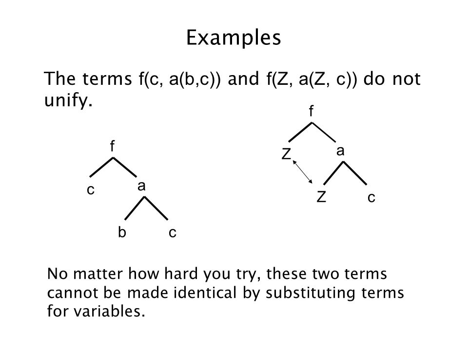 Examples The terms f(c, a(b,c)) and f(Z, a(Z, c)) do not unify. Zc a Z f bc a c f No matter how hard you try, these two terms cannot be made identical