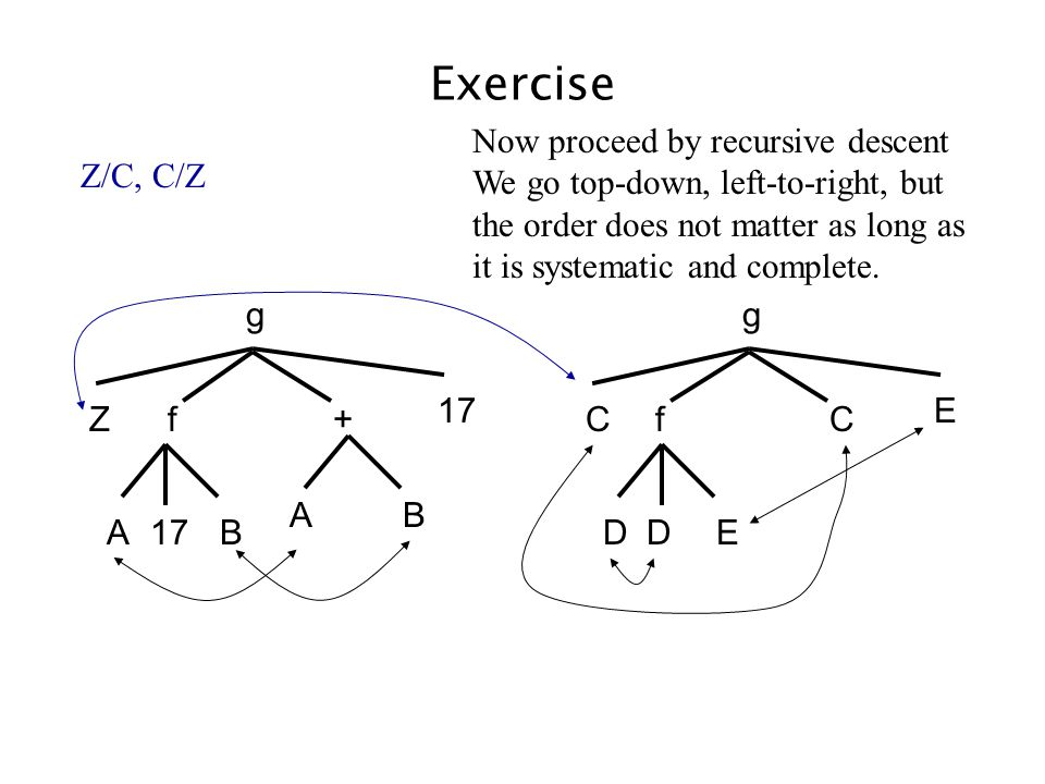 Exercise AB +f g Z 17 AB Cf g C E DED Z/C, C/Z Now proceed by recursive descent We go top-down, left-to-right, but the order does not matter as long a
