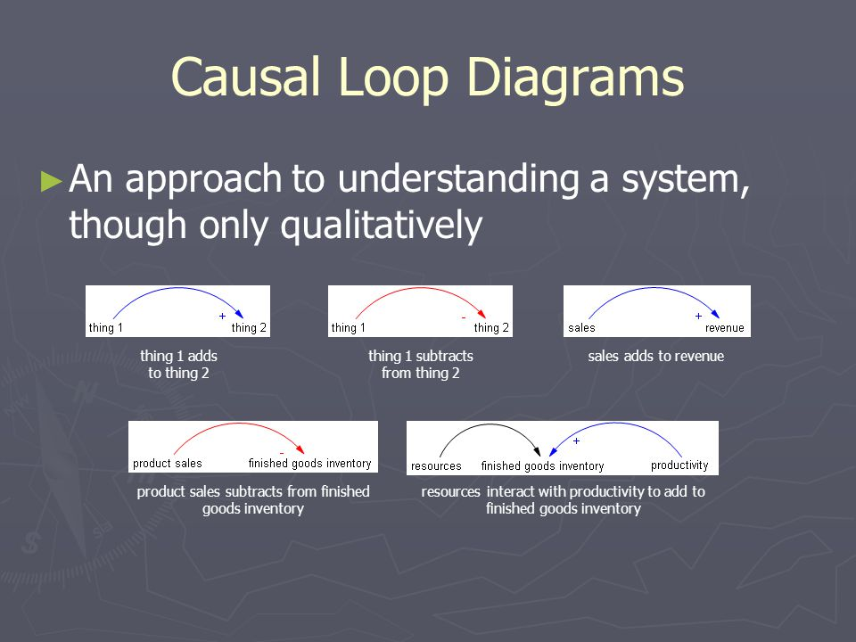 Causal Loop Diagrams ► ► An approach to understanding a system, though only qualitatively thing 1 adds to thing 2 thing 1 subtracts from thing 2 sales