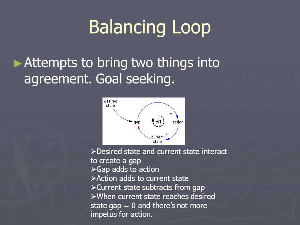 Balancing Loop ► ► Attempts to bring two things into agreement. Goal seeking.  Desired state and current state interact to create a gap  Gap adds to