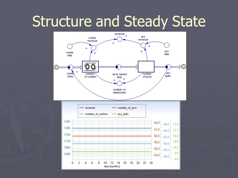 Structure and Steady State