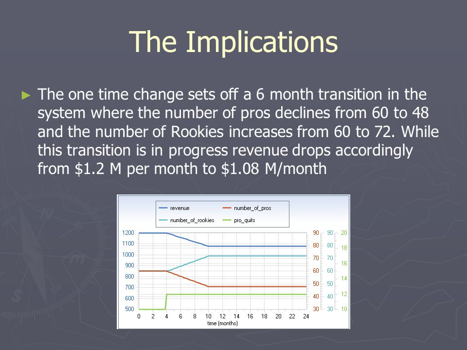 The Implications ► ► The one time change sets off a 6 month transition in the system where the number of pros declines from 60 to 48 and the number of