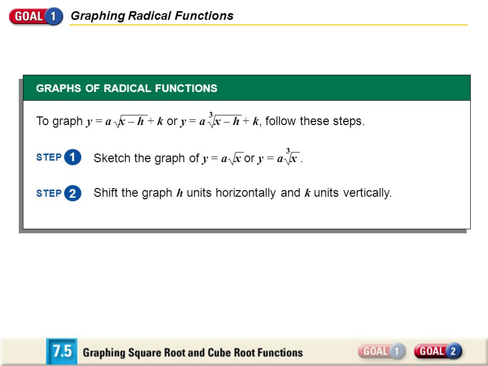 Graphing Radical Functions GRAPHS OF RADICAL FUNCTIONS 1 STEP Shift the graph h units horizontally and k units vertically. 2 STEP To graph y = a x – h