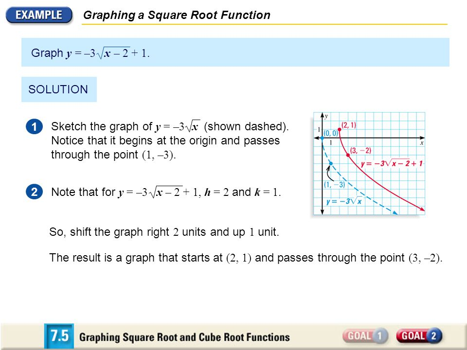Graphing a Square Root Function SOLUTION 1 2 So, shift the graph right 2 units and up 1 unit. The result is a graph that starts at (2, 1) and passes t