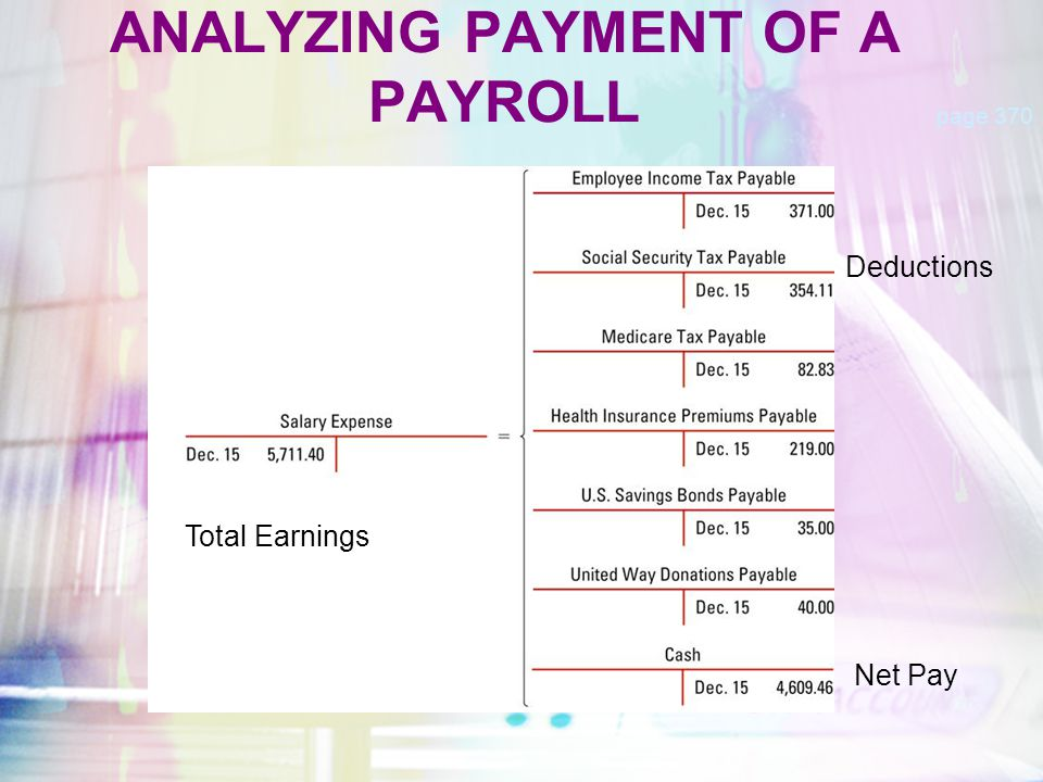 JOURNALIZING PAYMENT OF A PAYROLL page 371 December 15.