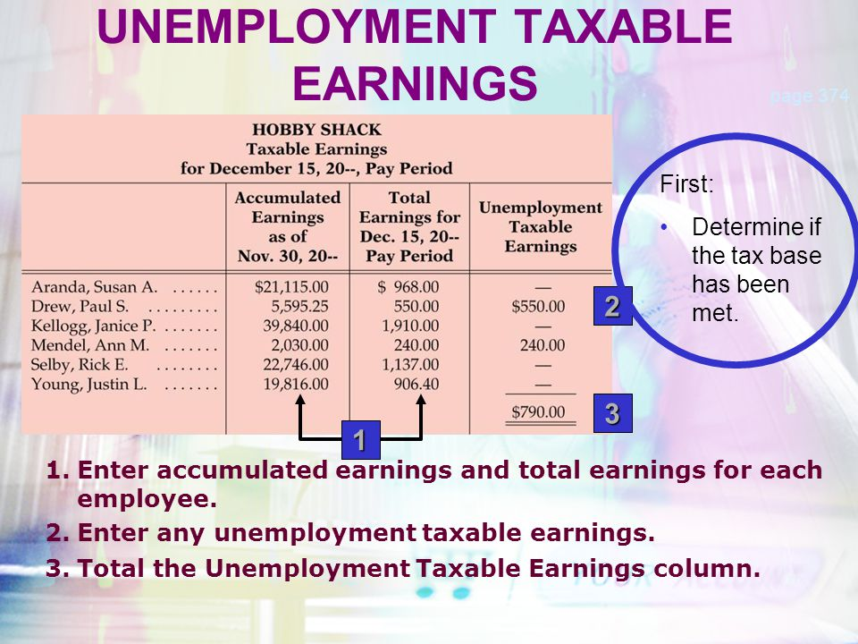 Federal Unemployment Tax = Federal Unemployment Tax Rate × Unemployment Taxable Earnings State Unemployment Tax = State Unemployment Tax Rate × Unemployment Taxable Earnings UNEMPLOYMENT TAXES page 375 $6.32=0.8%×$790.00 $42.66=5.4%×$790.00 2 Taxes
