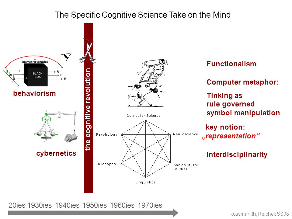 "Rossmanith, Reichelt SS08 The Specific Cognitive Science Take on the Mind the cognitive revolution cybernetics behaviorism Interdisciplinarity Computer metaphor: Tinking as rule governed symbol manipulation Functionalism 1950ies1940ies1960ies1970ies1930ies 20ies key notion: ""representation"