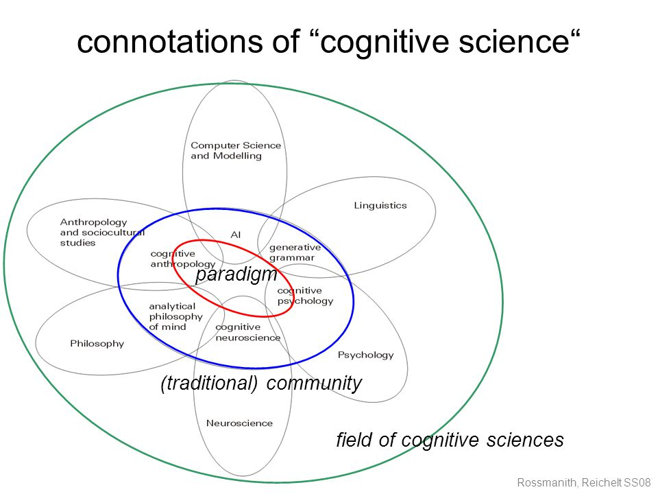 Rossmanith, Reichelt SS08 connotations of cognitive science paradigm (traditional) community field of cognitive sciences