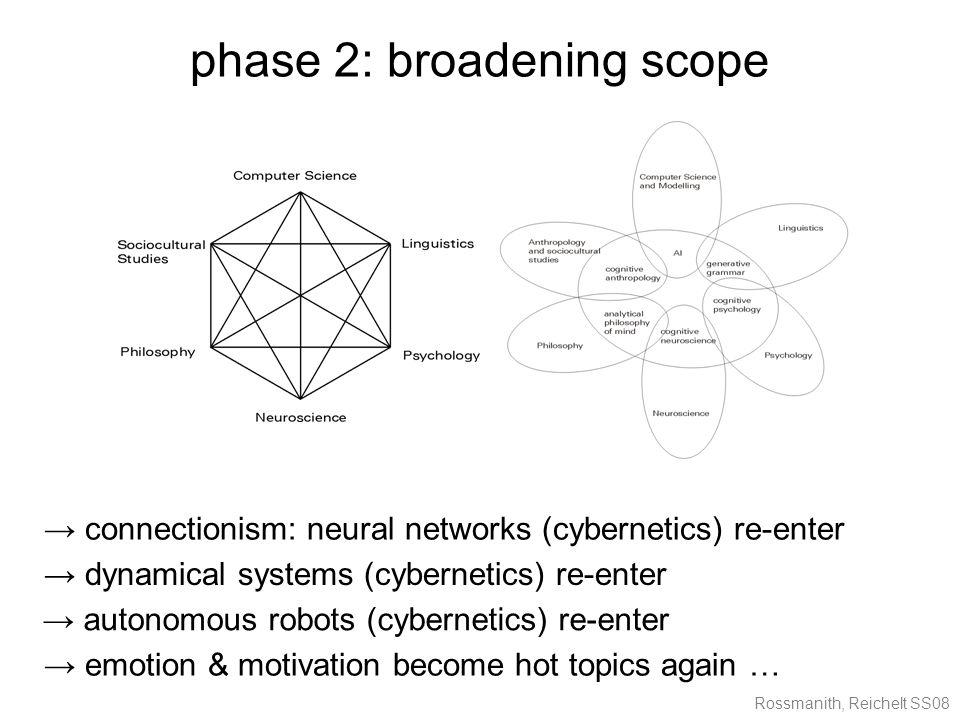 Rossmanith, Reichelt SS08 phase 2: broadening scope → connectionism: neural networks (cybernetics) re-enter → dynamical systems (cybernetics) re-enter → emotion & motivation become hot topics again … → autonomous robots (cybernetics) re-enter