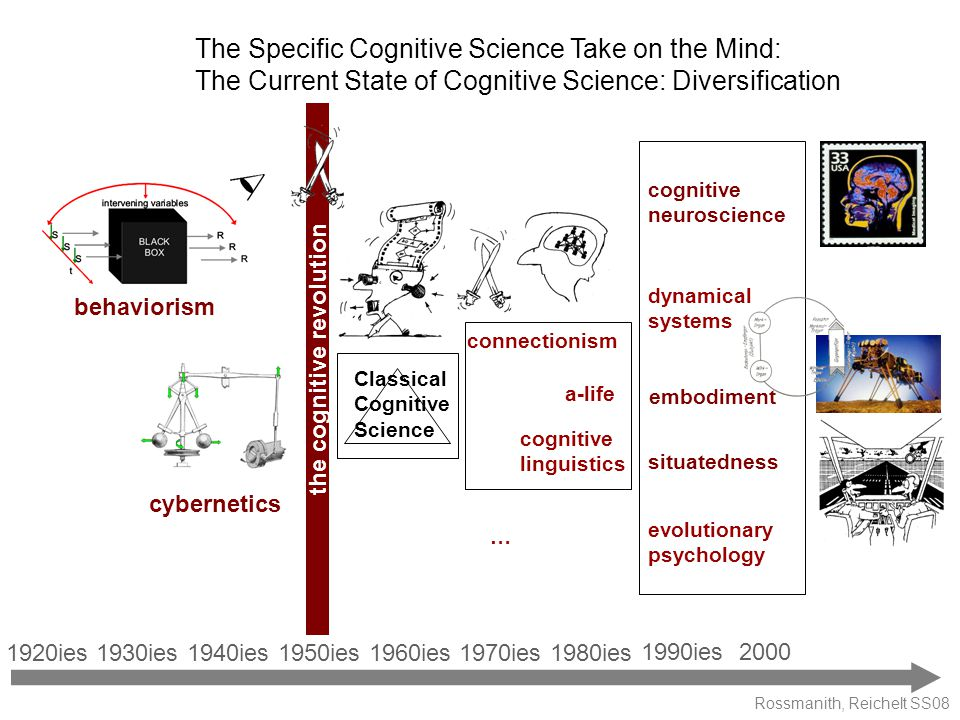 Rossmanith, Reichelt SS08 The Specific Cognitive Science Take on the Mind: The Current State of Cognitive Science: Diversification Classical Cognitive Science connectionism cognitive linguistics … 1980ies 1990ies 1950ies1940ies1960ies1970ies1920ies1930ies 2000 the cognitive revolution cognitive neuroscience cybernetics embodiment situatedness behaviorism a-life dynamical systems evolutionary psychology