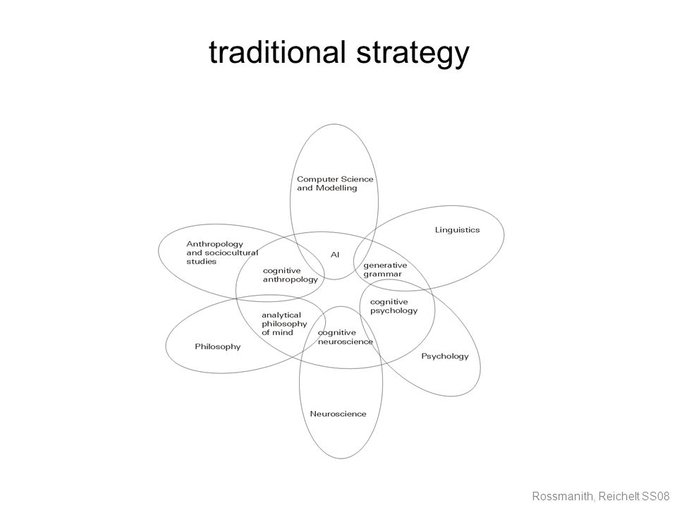 Rossmanith, Reichelt SS08 traditional strategy