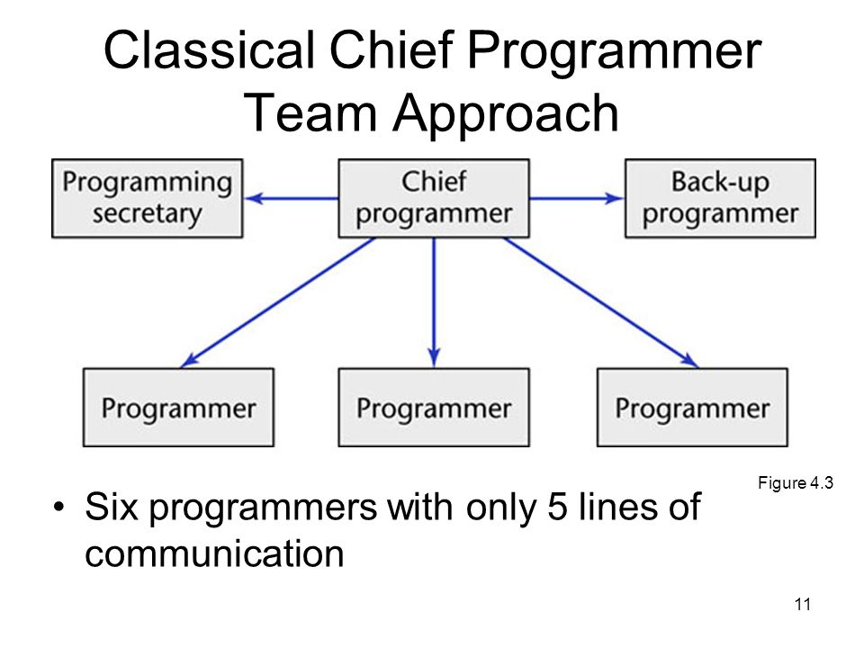 11 Classical Chief Programmer Team Approach Six programmers with only 5 lines of communication Figure 4.3