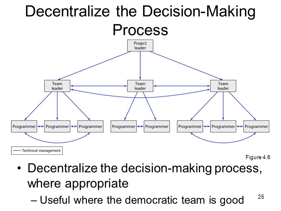 25 Decentralize the Decision-Making Process Decentralize the decision-making process, where appropriate –Useful where the democratic team is good Figure 4.6