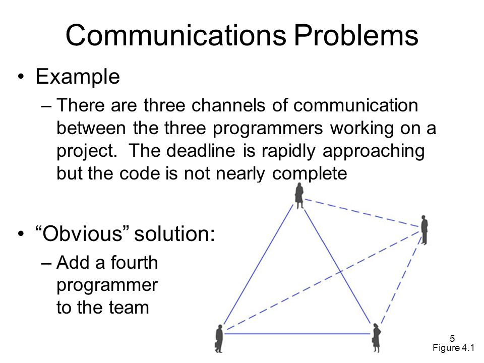 5 Communications Problems Example –There are three channels of communication between the three programmers working on a project.