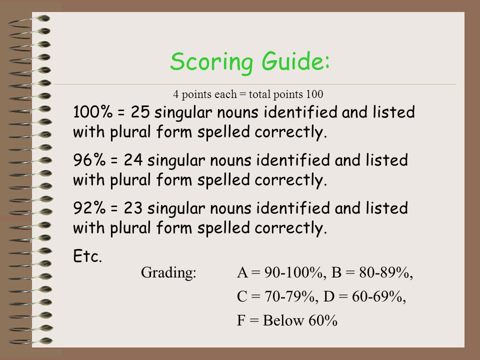 Scoring Guide: 100% = 25 singular nouns identified and listed with plural form spelled correctly. 96% = 24 singular nouns identified and listed with p