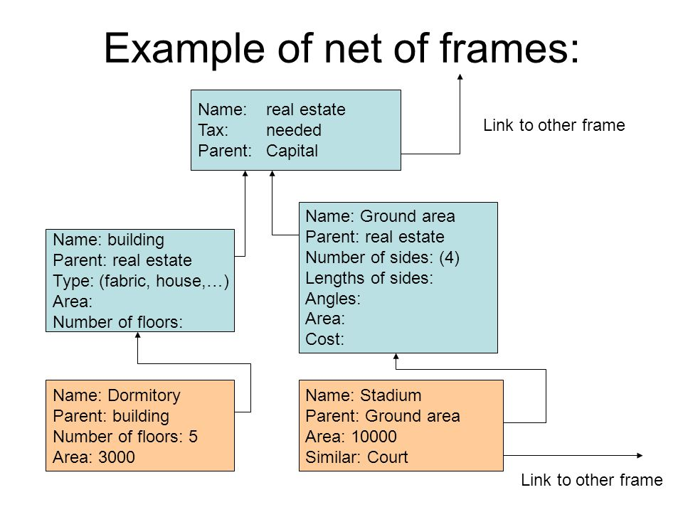 Example of net of frames: Name: real estate Tax: needed Parent:Capital Name: Ground area Parent: real estate Number of sides: (4) Lengths of sides: Angles: Area: Cost: Name: building Parent: real estate Type: (fabric, house,…) Area: Number of floors: Name: Dormitory Parent: building Number of floors: 5 Area: 3000 Name: Stadium Parent: Ground area Area: 10000 Similar: Court Link to other frame