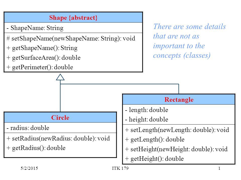 5/2/2015ITK 1791 Shape {abstract} - ShapeName: String # setShapeName(newShapeName: String): void + getShapeName(): String + getSurfaceArea(): double + getPerimeter(): double Rectangle - length: double - height: double + setLength(newLength: double): void + getLength(): double + setHeight(newHeight: double): void + getHeight(): double Circle - radius: double + setRadius(newRadius: double): void + getRadius(): double There are some details that are not as important to the concepts (classes)