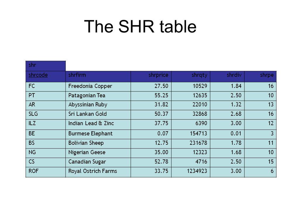 The SHR table shr shrcodeshrfirmshrpriceshrqtyshrdivshrpe FCFreedonia Copper27.50105291.8416 PTPatagonian Tea55.25126352.5010 ARAbyssinian Ruby31.82220101.3213 SLGSri Lankan Gold50.37328682.6816 ILZIndian Lead & Zinc37.7563903.0012 BEBurmese Elephant0.071547130.013 BSBolivian Sheep12.752316781.7811 NGNigerian Geese35.00123231.6810 CSCanadian Sugar52.7847162.5015 ROFRoyal Ostrich Farms33.7512349233.006