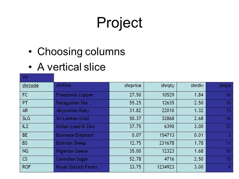 Project Choosing columns A vertical slice shr shrcodeshrfirmshrpriceshrqtyshrdivshrpe FCFreedonia Copper27.50105291.8416 PTPatagonian Tea55.25126352.5010 ARAbyssinian Ruby31.82220101.3213 SLGSri Lankan Gold50.37328682.6816 ILZIndian Lead & Zinc37.7563903.0012 BEBurmese Elephant0.071547130.013 BSBolivian Sheep12.752316781.7811 NGNigerian Geese35.00123231.6810 CSCanadian Sugar52.7847162.5015 ROFRoyal Ostrich Farms33.7512349233.006