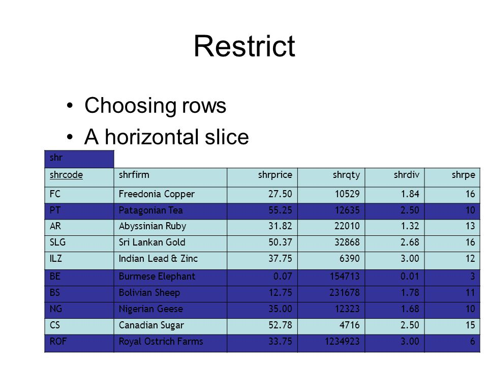 Restrict Choosing rows A horizontal slice shr shrcodeshrfirmshrpriceshrqtyshrdivshrpe FCFreedonia Copper27.50105291.8416 PTPatagonian Tea55.25126352.5010 ARAbyssinian Ruby31.82220101.3213 SLGSri Lankan Gold50.37328682.6816 ILZIndian Lead & Zinc37.7563903.0012 BEBurmese Elephant0.071547130.013 BSBolivian Sheep12.752316781.7811 NGNigerian Geese35.00123231.6810 CSCanadian Sugar52.7847162.5015 ROFRoyal Ostrich Farms33.7512349233.006